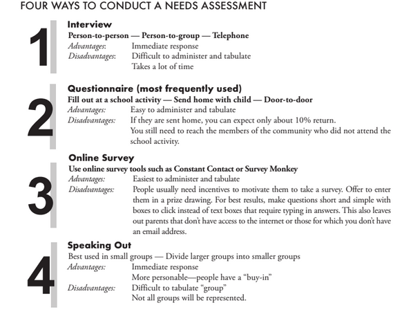 Needs Assessments Utahpta Org Assessments are performed prior to taking action and are used to determine current. needs assessments utahpta org